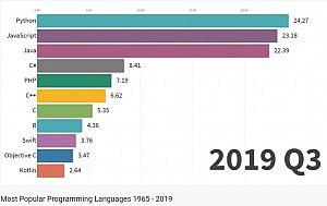 Ngôn ngữ lập trình 1965-2019